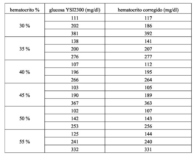 glucosa parametros: