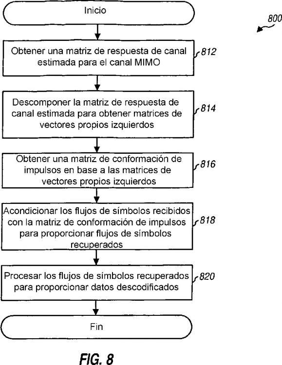 PROCESAMIENTO DE SEÑALES CON DESCOMPOSICION EN MODOS PROPIOS DE CANAL E INVERSION DE CANAL PARA SISTEMAS MIMO.