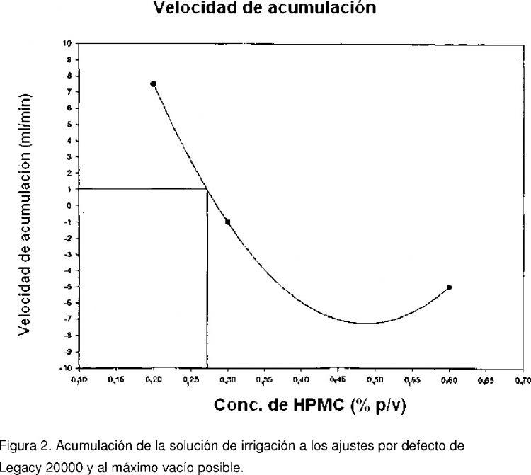 SOLUCION DE IRRIGACION INTRAOCULAR QUE TIENE CARACTERISTICAS DE FLUIDEZ MEJORADAS.