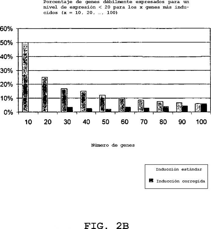 METODOS CORRECTORES DE TRATAMIENTO DE RESULTADOS DE EXPERIMENTOS TRANSCRIPTOMICOS OBTENIDOS POR ANALISIS DIFERENCIAL.