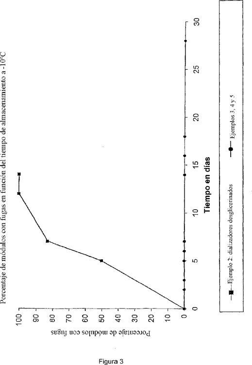 USO DE UNA SOLUCION ACUOSA DE GLICEROL PARA PRESERVAR LAS CARACTERISTICAS FUNCIONALES DE MEMBRANAS SEMIPERMEABLES HUMEDAS DESTINADAS AL TRATAMIENTO DE LA SANGRE O DEL PLASMA.