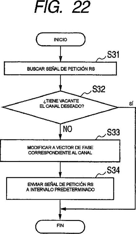 PROCEDIMIENTO Y APARATO PARA COMUNICACION SOBRE UNA LINEA DE DISTRIBUCION DE ENERGIA.