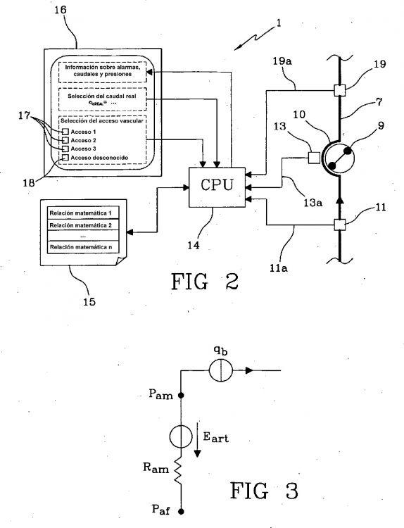 Circuito Sanguineo : Aparato para controlar el flujo sanguineo en un circuito