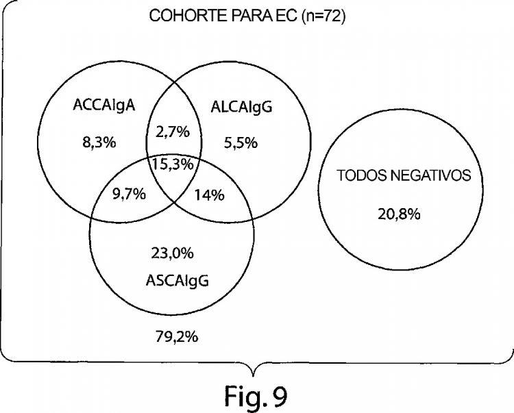 PROCEDIMIENTO PARA DIAGNOSTICAR ENFERMEDADES BASADO EN NIVELES DE ANTICUERPOS ANTI-GLICANOS.