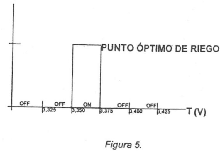 SISTEMA DE RIEGO AUTONOMO CON AUTOCALIBRACION EN DIFERENTES TIPOS DE SUELOS EN FUNCION DEL GRADO DE HUMEDAD EN SUELO.