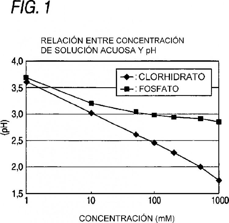 SAL DE FOSFATO DE ÁCIDO 5-AMINOLEVULINICO, PROCESO PARA PRODUCIR LA MISMA Y USO DE LA MISMA.