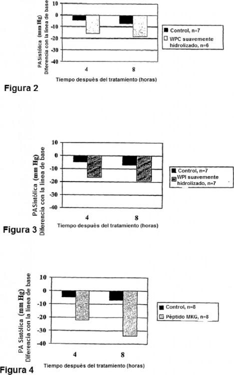 Hidrolizado proteico de suero bioactivo mejorado - Alimentos que contienen colageno hidrolizado ...