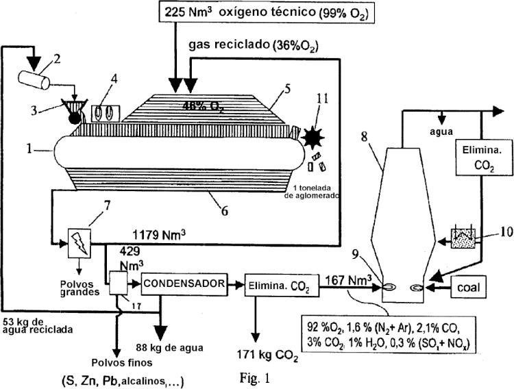 Fabricaci n de hierro fundido en alto horno for Horno de hierro fundido