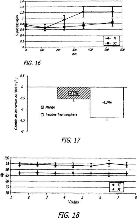 insulina en suero basal