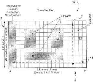 Método para acceso por división de frecuencia y de tiempo.