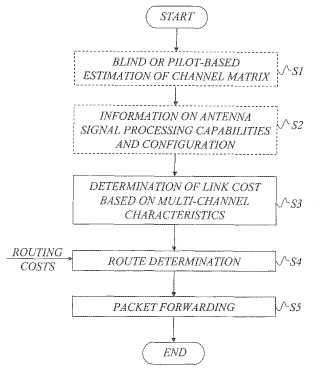 Metodo y disposición para métricas de enrutamiento avanzadas en redes multi-salto.