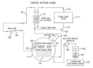 Sistema de detección del sobrecalentamiento para un horno de haz de electrones.