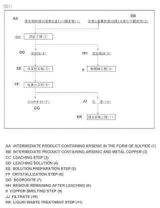 Método para el tratamiento de intermediarios de fundición no ferrosos que contienen arsénico.