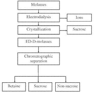 Proceso para la recuperación de componentes de sacarosa y/o no de sacarosa.