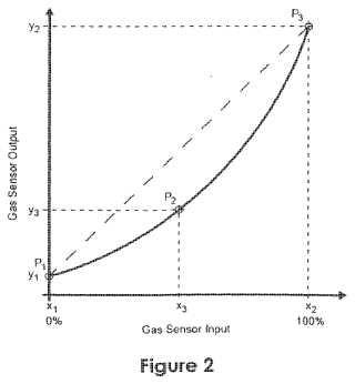 Método para la linealización de señal de la señal de salida de un sensor de gas.