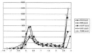 Evaluación sistemática de las relaciones entre secuencia y actividad usando bibliotecas de evaluación de sitios para la ingeniería de propiedades múltiples.