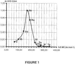 Procedimiento de selección de nuevos materiales por estimación de la actividad catalítica o la aptitud para el almacenamiento de los radioelementos.