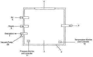 Descontaminación y desgerminación de materiales en un ambiente subatmosférico saturado con vapor.