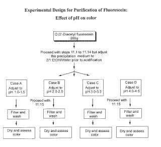 Procedimiento para preparar fluoresceína sustancialmente pura.