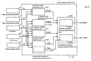 Sistema de control de inyección de carburante para motor de combustión interna.