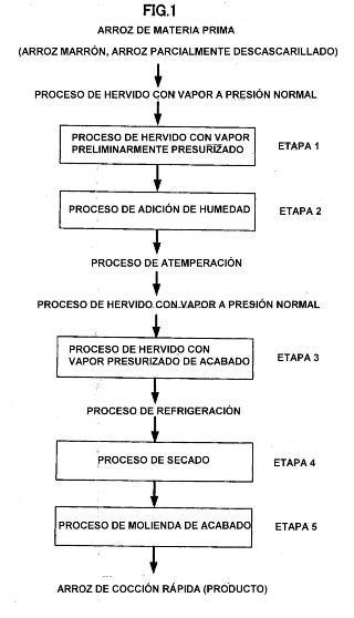 MÉTODO PARA PRODUCIR ARROZ DE COCCIÓN RÁPIDA Y ARROZ DE COCCIÓN RÁPIDA PRODUCIDO POR EL MÉTODO.