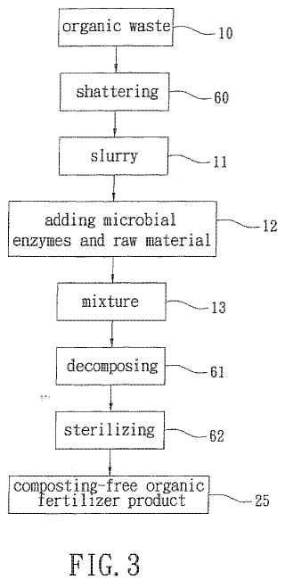 Sistema y método de disposición de residuos orgánicos sin compostaje.