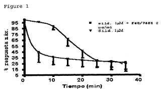 Composiciones y métodos para tratar disfunción eréctil.