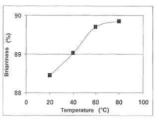 Método de blanqueamiento de pulpas químicas de papel mediante tratamiento final de ozono a alta temperatura.