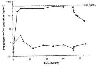 Régimen de dosificación para el tratamiento de una lesión cerebral traumática con progesterona.