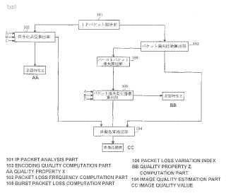 Dispositivo, método y programa para la estimación de la calidad de imágen.