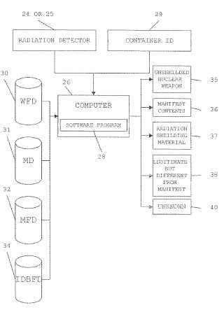 Aparato y método para detectar radiación o blindaje contra la radiación en contenedores de transporte.