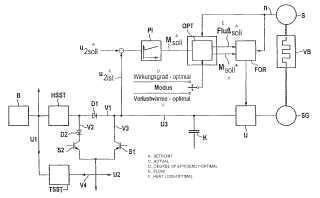 Procedimiento para operar un accionamiento con un motor de combustión interna y una máquina eléctrica.