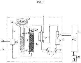 Analizador automático para determinar el contenido de nitrógeno de compuestos orgánicos.