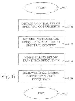 Frecuencia de transición adaptativa entre el rellenado con ruido y la extensión del ancho de banda.