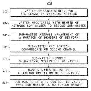 Método y aparato para la gestión de una red inalámbrica ad hoc.