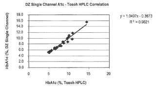 Procedimientos para analizar el porcentaje de hemoglobina glicada.