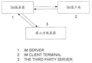 Método y sistema para proporcionar el estado de usuario de mensajería instantánea.