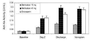 Formulaciones de dosis unitaria y métodos para el tratamiento de trombosis con un inhibidor oral del factor Xa.