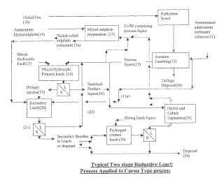 Lixiviación amoniacal reductora de materiales que contienen níquel y cobalto.
