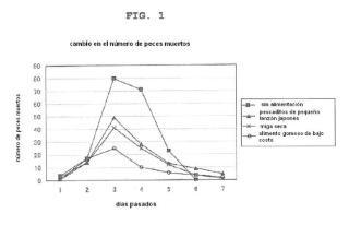Fórmula de alimentación de larvas de atún.