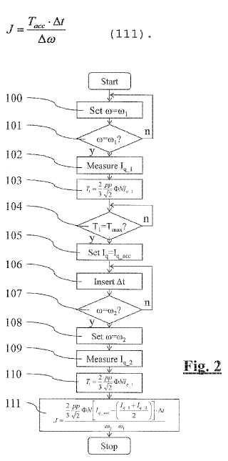 Método para medir el momento de inercia de un tambor de una máquina de lavar y máquina de lavar dispuesta para implementar dicho método.