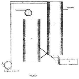 Proceso para la producción de cemento.