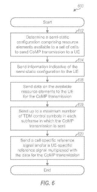 Adjudicación semi-estática de recursos para prestar soporte a la transmisión multipunto (CoMP) en una red de comunicación inalámbrica.