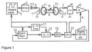 Método y dispositivo para mediciones de conductividad inductiva de un medio fluido.