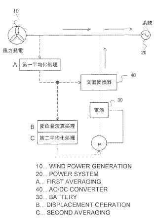 Procedimiento para la operación de un sistema de baterías de flujo redox.
