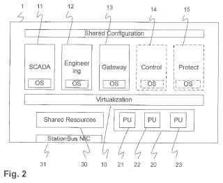 Dispositivo y sistema de automatización de subestación.