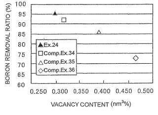 Membrana semipermeable de material compuesto, procedimiento de producción de la misma y procedimiento para tratamiento de agua que contiene boro.