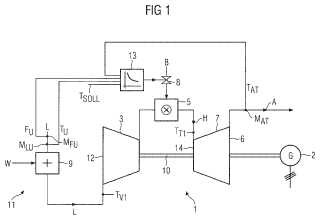 Método para el control de la temperatura del gas caliente de una turbina de gas.