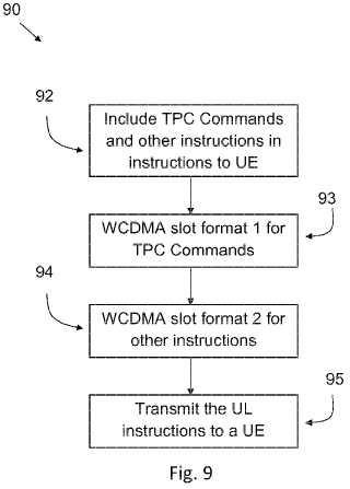 Dispositivos y métodos para transmitir/recibir instrucciones para transmisión de enlace ascendente en un sistema WCDMA.