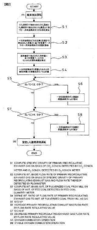 Método y aparato para controlar el caudal de gas de escape recirculante primario en caldera de oxicombustión.